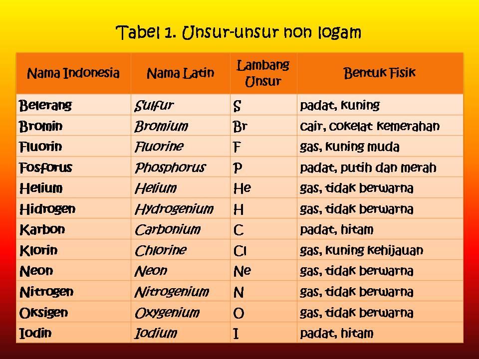 Kegunaan unsur nonlogam dapat kita lihat dalam tabel 2 berikut ini