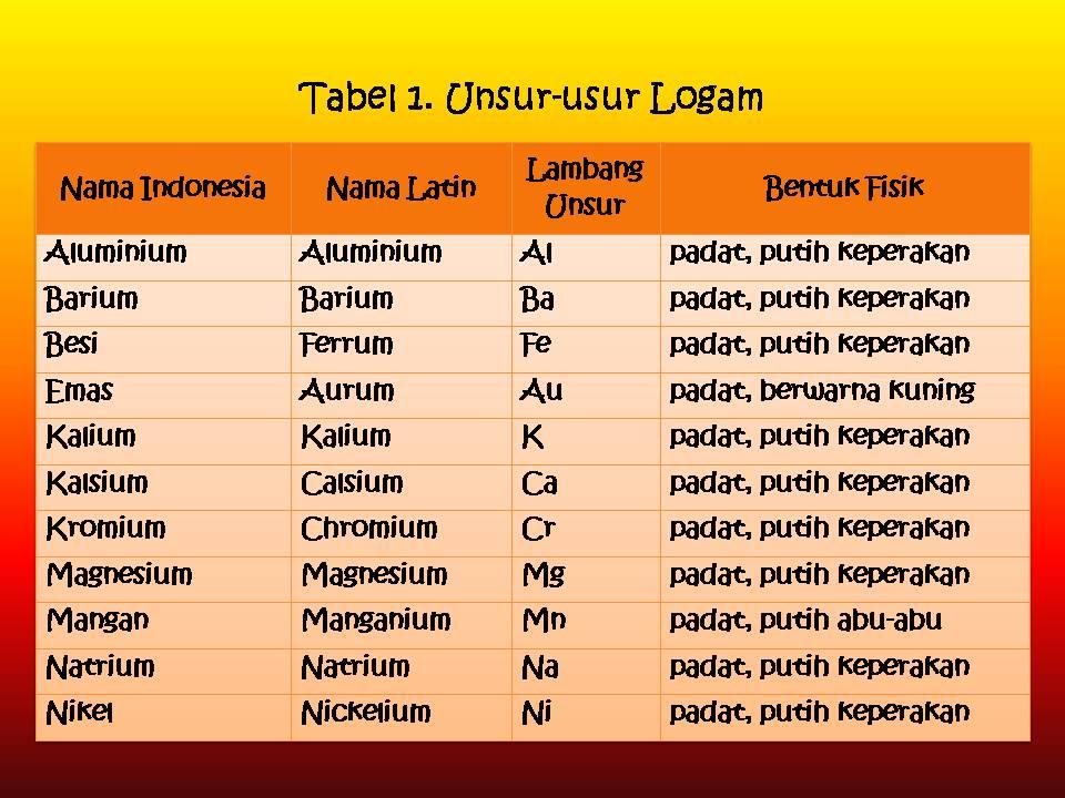bijih bijihnya pada tabel 1 disajikan beberapa contoh unsur logam